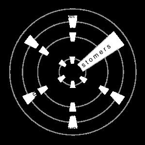 Ideal Org Design
